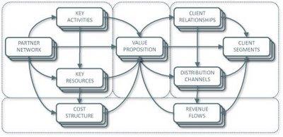 Osterwalder Business-Model-Canvas