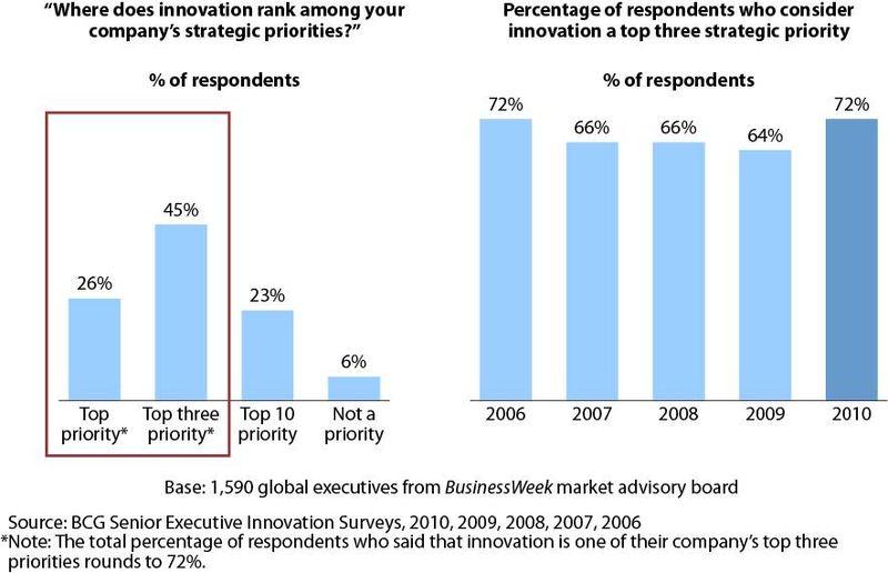 Innovation Charts